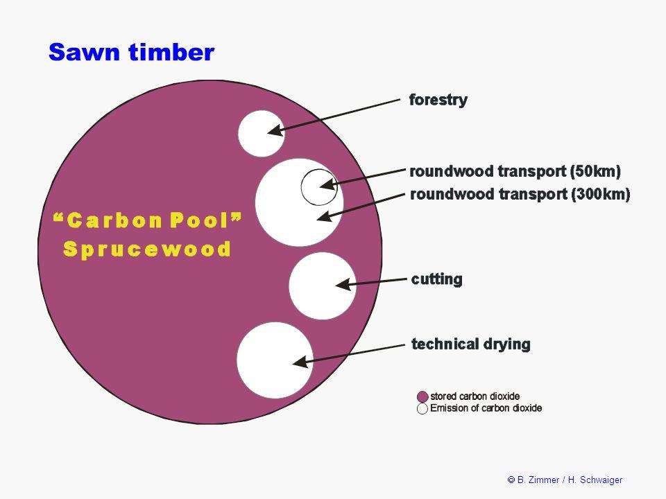  B. Zimmer / H. Schwaiger Sawn timber