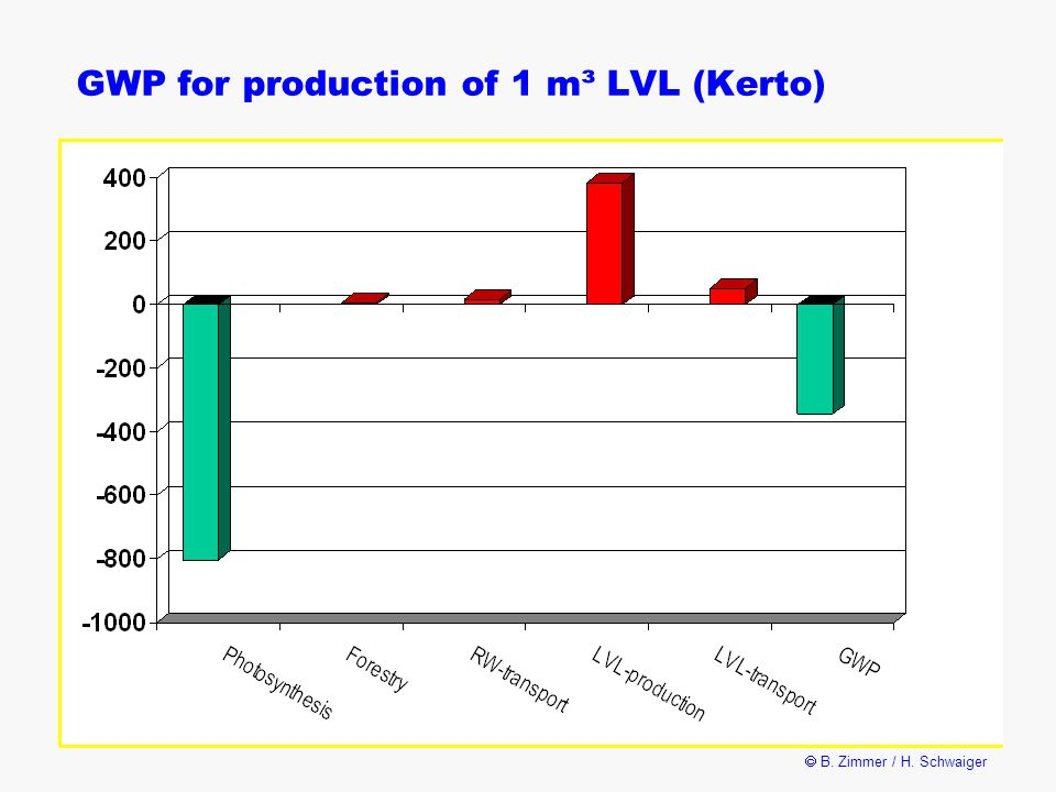  B. Zimmer / H. Schwaiger GWP for production of 1 m³ LVL (Kerto)