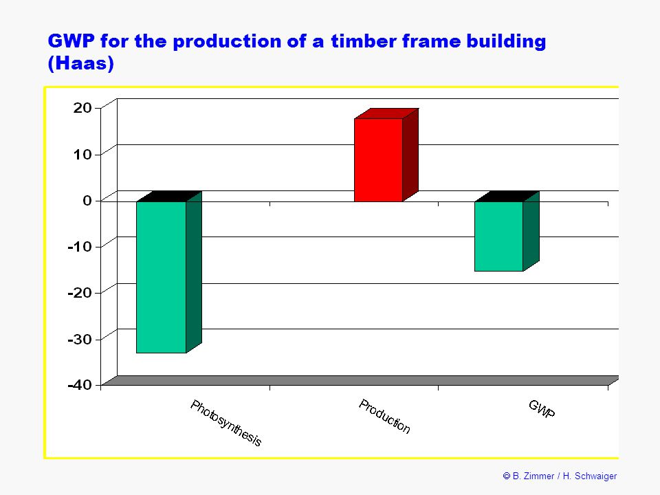  B. Zimmer / H. Schwaiger GWP for the production of a timber frame building (Haas)