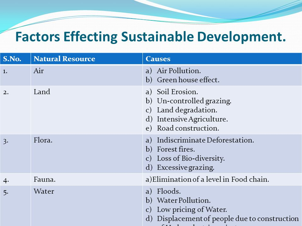 Factors Effecting Sustainable Development.S.No.Natural ResourceCauses 1.Aira)Air Pollution.