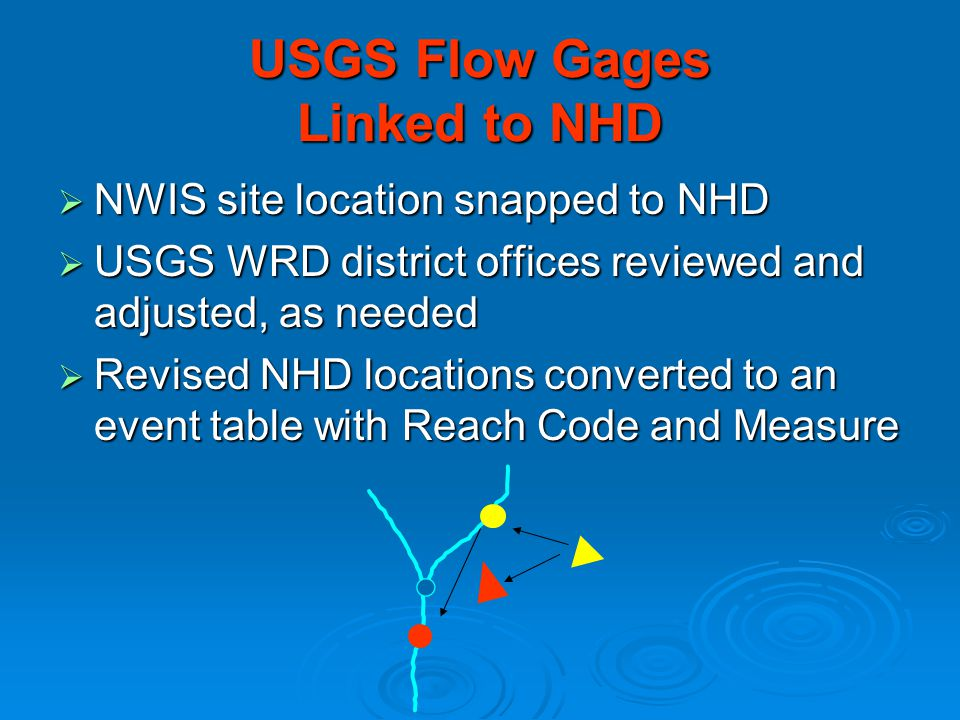 USGS Flow Gages Linked to NHD  NWIS site location snapped to NHD  USGS WRD district offices reviewed and adjusted, as needed  Revised NHD locations converted to an event table with Reach Code and Measure