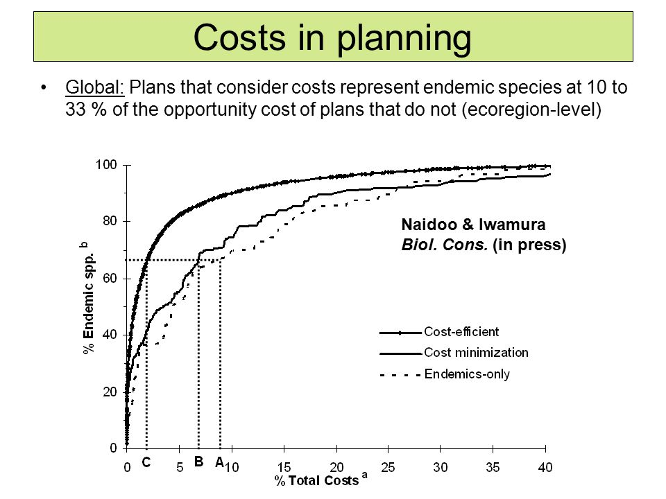 Costs in planning Global: Plans that consider costs represent endemic species at 10 to 33 % of the opportunity cost of plans that do not (ecoregion-level) Naidoo & Iwamura Biol.
