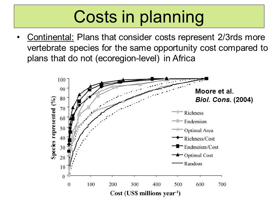 Continental: Plans that consider costs represent 2/3rds more vertebrate species for the same opportunity cost compared to plans that do not (ecoregion-level) in Africa Costs in planning Moore et al.