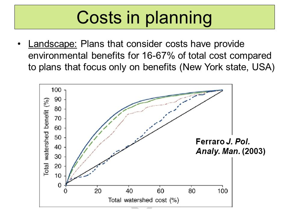 Landscape: Plans that consider costs have provide environmental benefits for 16-67% of total cost compared to plans that focus only on benefits (New York state, USA) Costs in planning Ferraro J.