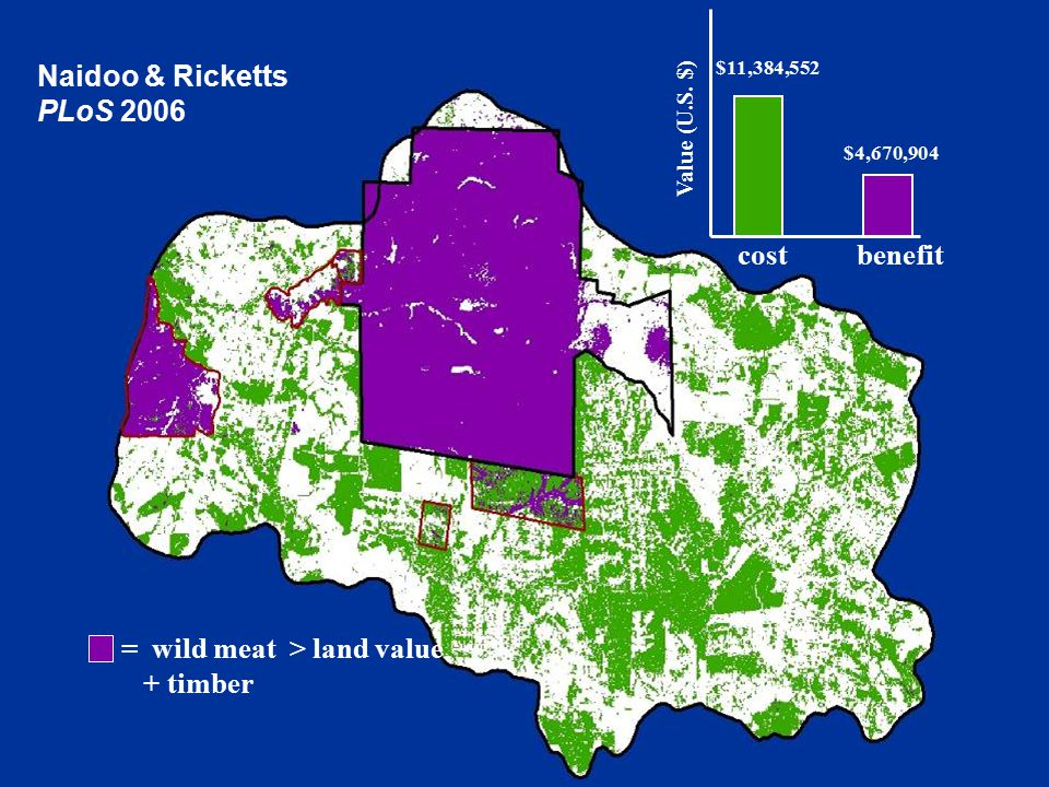 $11,384,552 $4,670,904 Value (U.S. $) cost benefit = wild meat > land value + timber Naidoo & Ricketts PLoS 2006