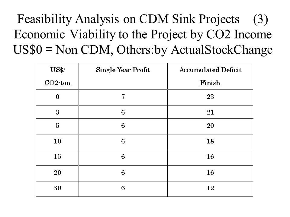 Feasibility Analysis on CDM Sink Projects (3) Economic Viability to the Project by CO2 Income US$0 = Non CDM, Others:by ActualStockChange