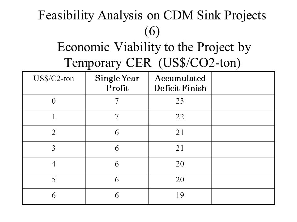 Feasibility Analysis on CDM Sink Projects (6) Economic Viability to the Project by Temporary CER (US$/CO2-ton) US$/C2-ton Single Year Profit Accumulated Deficit Finish