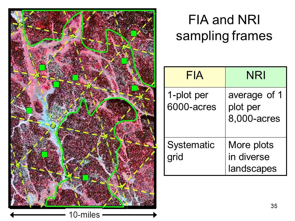 35 FIA and NRI sampling frames 1-plot per 6000-acres NRIFIA 10-miles average of 1 plot per 8,000-acres Systematic grid More plots in diverse landscape