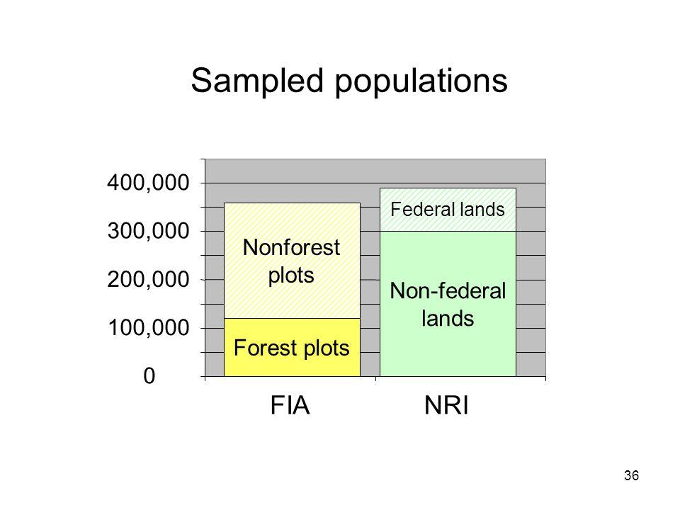 36 0 100,000 200,000 300,000 400,000 FIANRI Sampled populations Federal lands Nonforest plots Forest plots Non-federal lands