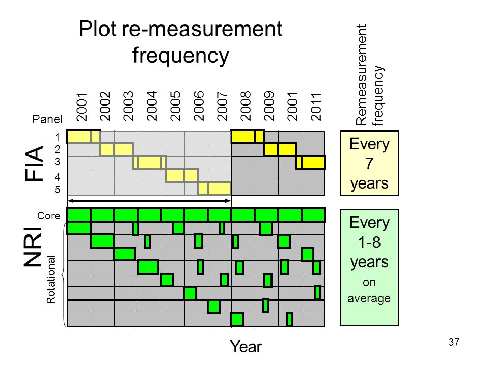 37 Plot re-measurement frequency 2001 Year Panel Core 1 2 3 4 5 2002200320052004 2006 2007200920012008 2011 NRI FIA Rotational Every 1-8 years on average Remeasurement frequency Every 7 years