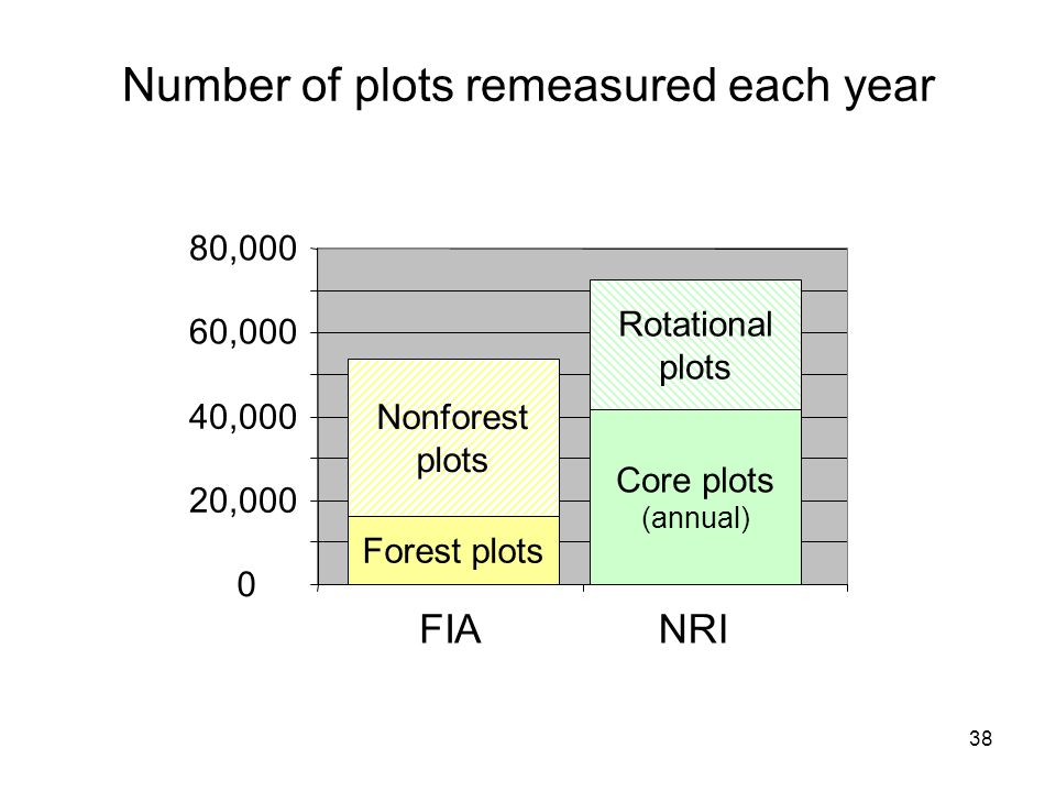 38 0 20,000 40,000 60,000 80,000 Nonforest plots Forest plots FIANRI Number of plots remeasured each year Core plots (annual) Rotational plots