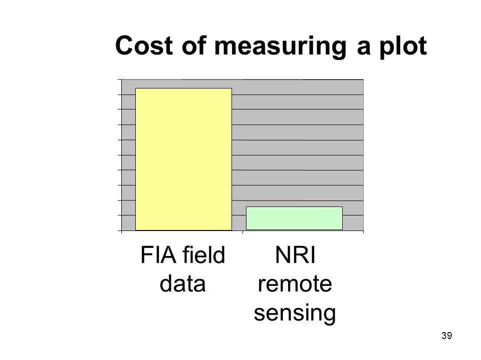 39 Cost of measuring a plot FIA field data NRI remote sensing
