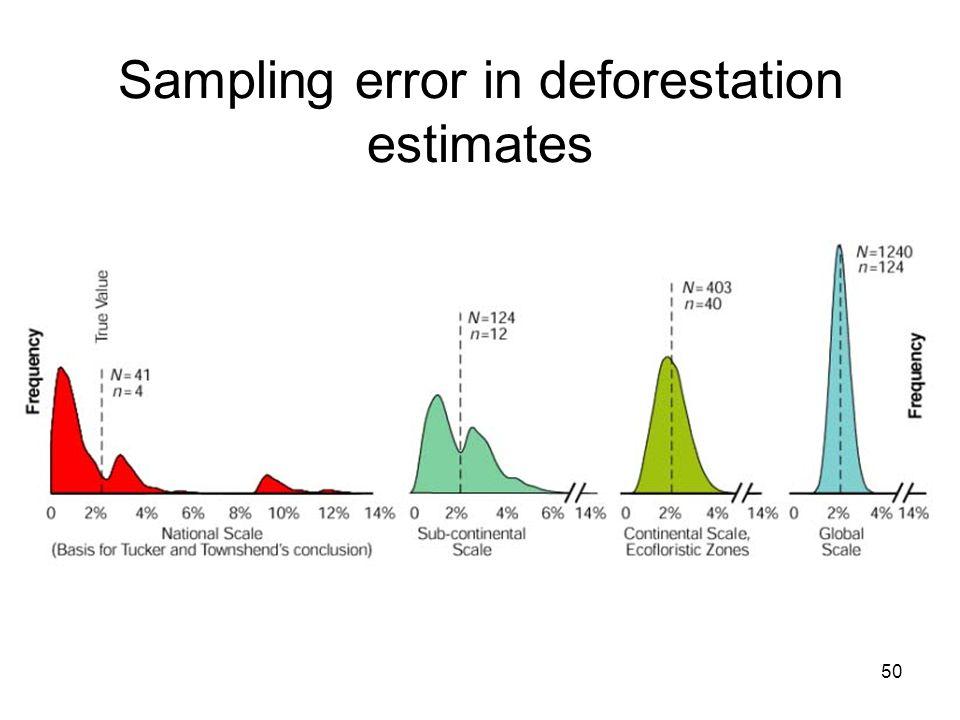 50 Sampling error in deforestation estimates