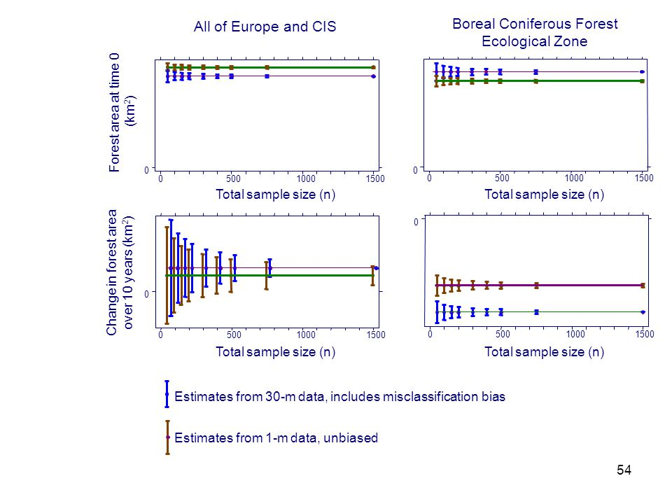 54 050010001500 0 Forest area at time 0 (km 2 ) All of Europe and CIS 050010001500 0 Total sample size (n) Boreal Coniferous Forest Ecological Zone Estimates from 1-m data, unbiased Total sample size (n) Estimates from 30-m data, includes misclassification bias 050010001500 0 Total sample size (n) 050010001500 0 Change in forest area over 10 years (km 2 ) Total sample size (n)