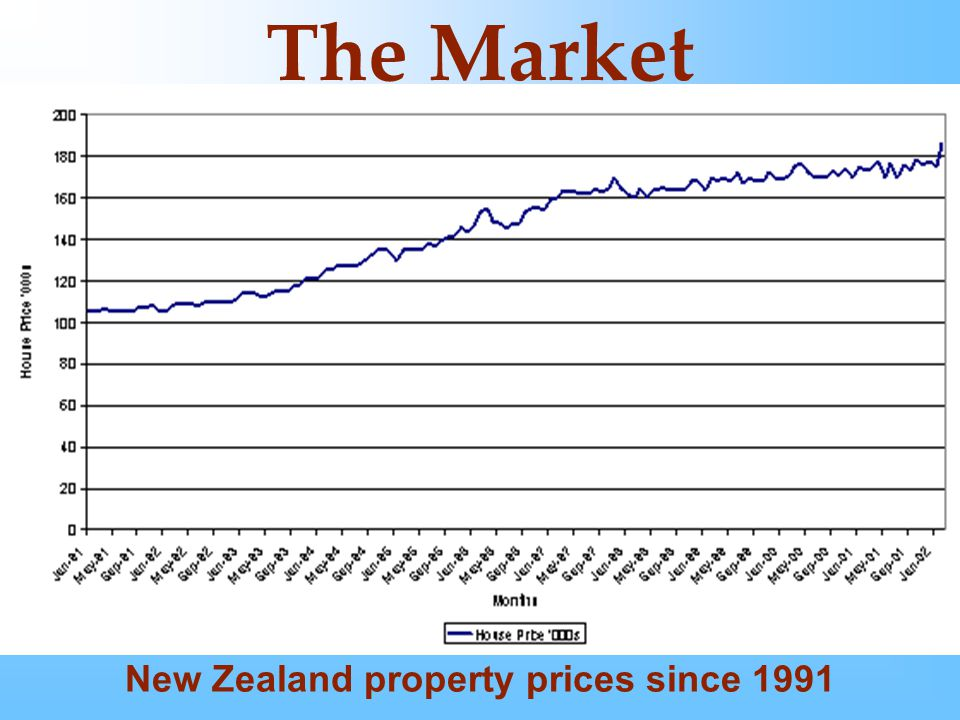 The Market New Zealand property prices since 1991