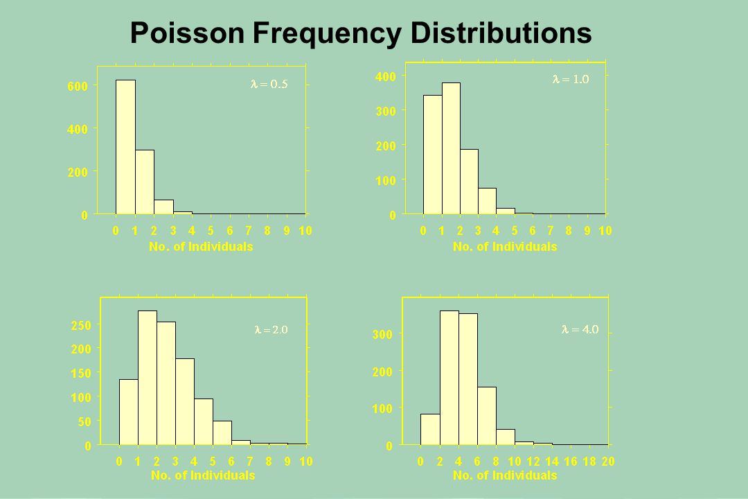 Poisson Frequency Distributions
