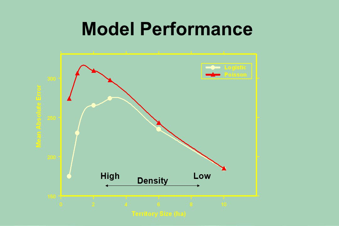 Model Performance HighLow Density
