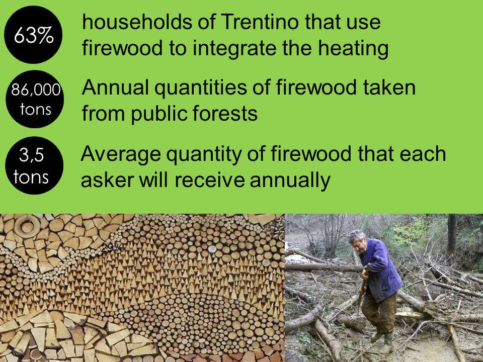 households of Trentino that use firewood to integrate the heating Annual quantities of firewood taken from public forests Average quantity of firewood that each asker will receive annually 63% 29% 3,5 tons 86,000 tons