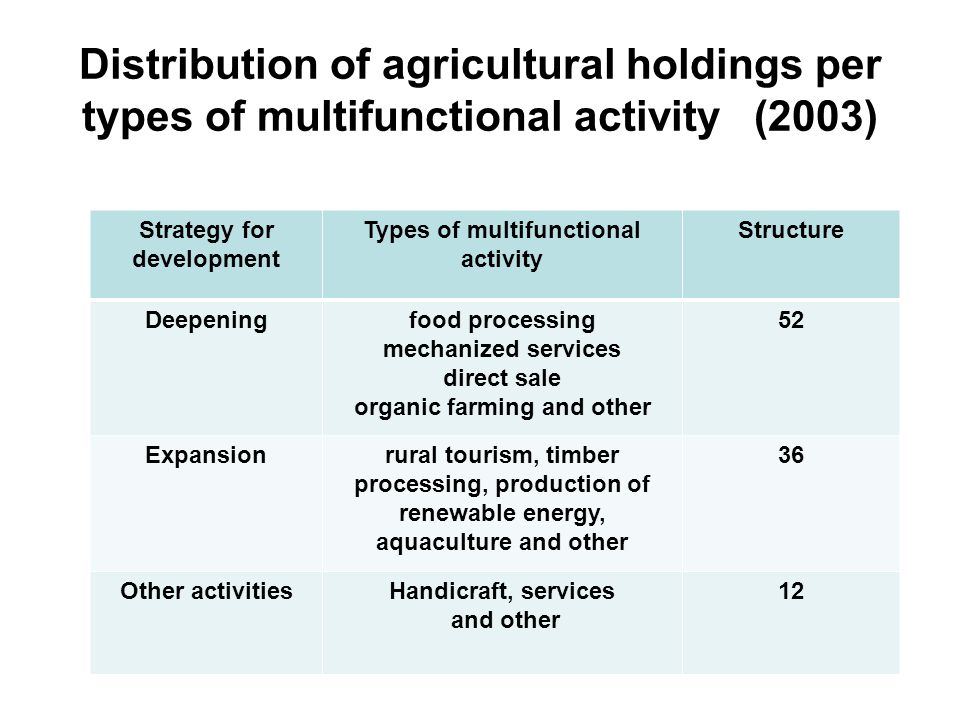 Distribution of agricultural holdings per types of multifunctional activity (2003) Strategy for development Types of multifunctional activity Structure Deepeningfood processing mechanized services direct sale organic farming and other 52 Expansionrural tourism, timber processing, production of renewable energy, aquaculture and other 36 Other activitiesHandicraft, services and other 12
