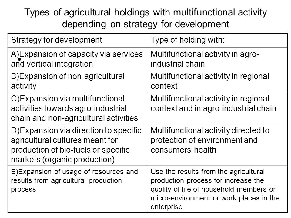 Types of agricultural holdings with multifunctional activity depending on strategy for development Strategy for developmentType of holding with: А)Expansion of capacity via services and vertical integration Multifunctional activity in agro- industrial chain B)Expansion of non-agricultural activity Multifunctional activity in regional context C)Expansion via multifunctional activities towards agro-industrial chain and non-agricultural activities Multifunctional activity in regional context and in agro-industrial chain D)Expansion via direction to specific agricultural cultures meant for production of bio-fuels or specific markets (organic production) Multifunctional activity directed to protection of environment and consumers' health E)Expansion of usage of resources and results from agricultural production process Use the results from the agricultural production process for increase the quality of life of household members or micro-environment or work places in the enterprise