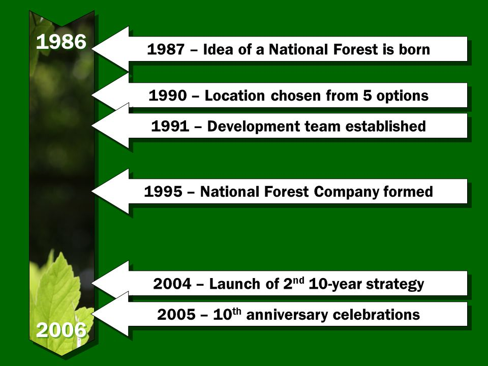 – Idea of a National Forest is born 1995 – National Forest Company formed 2004 – Launch of 2 nd 10-year strategy 2005 – 10 th anniversary celebrations 1990 – Location chosen from 5 options 1991 – Development team established