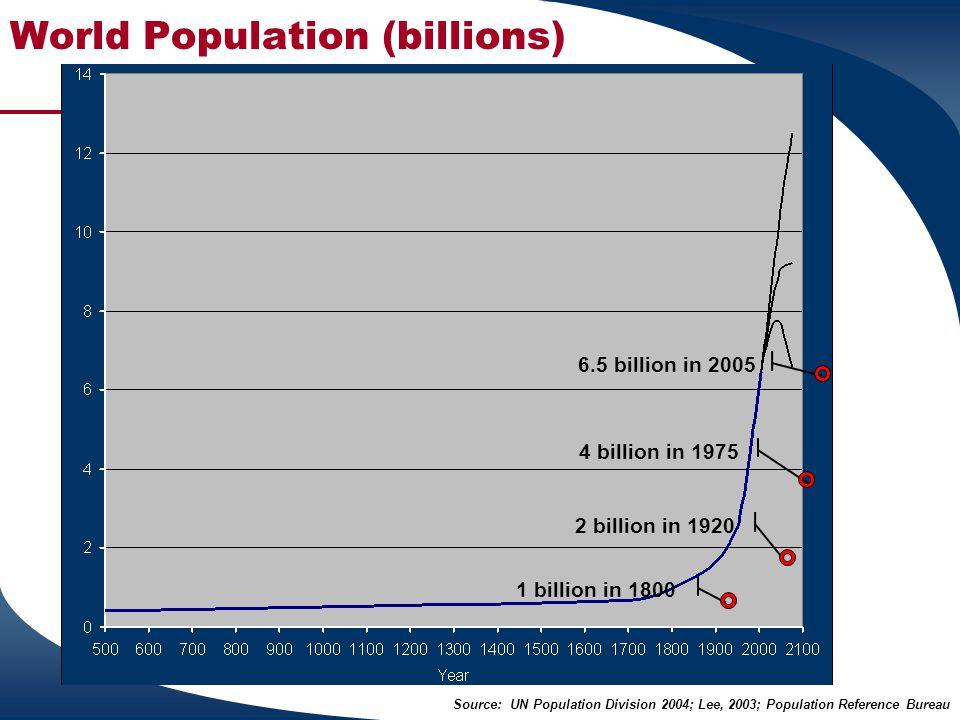 World Population (billions) 1 billion in 1800 4 billion in 1975 2 billion in 1920 6.5 billion in 2005 Source: UN Population Division 2004; Lee, 2003;