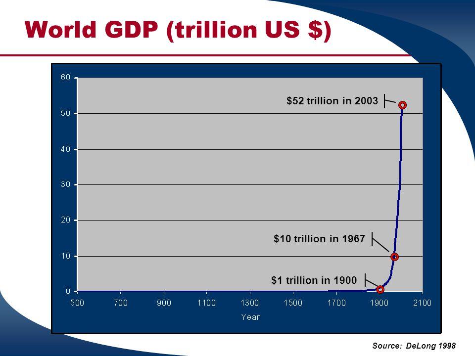 World GDP (trillion US $) Source: DeLong 1998 $1 trillion in 1900 $10 trillion in 1967 $52 trillion in 2003