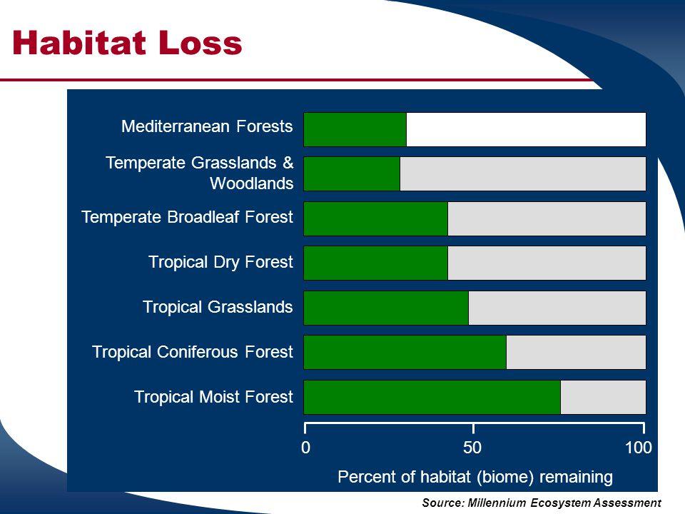 Habitat Loss Source: Millennium Ecosystem Assessment Temperate Grasslands & Woodlands Temperate Broadleaf Forest Tropical Dry Forest Tropical Grasslan