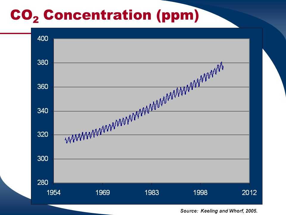 CO 2 Concentration (ppm) Source: Keeling and Whorf, 2005.