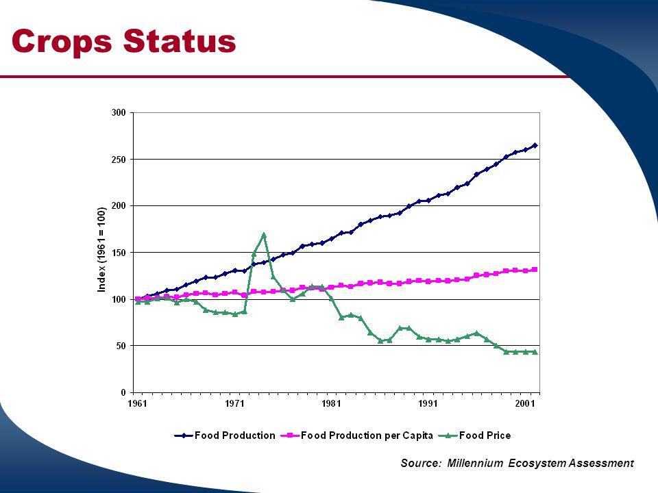Crops Status Source: Millennium Ecosystem Assessment