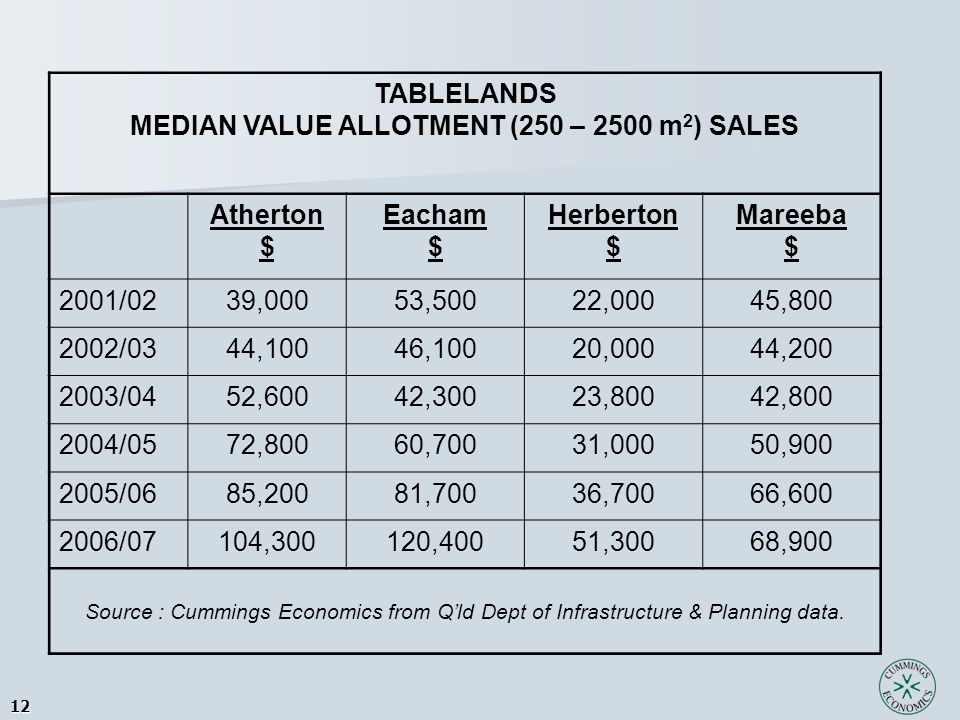 12 TABLELANDS MEDIAN VALUE ALLOTMENT (250 – 2500 m 2 ) SALES Atherton $ Eacham $ Herberton $ Mareeba $ 2001/0239,00053,50022,00045,800 2002/0344,10046,10020,00044,200 2003/0452,60042,30023,80042,800 2004/0572,80060,70031,00050,900 2005/0685,20081,70036,70066,600 2006/07104,300120,40051,30068,900 Source : Cummings Economics from Q'ld Dept of Infrastructure & Planning data.
