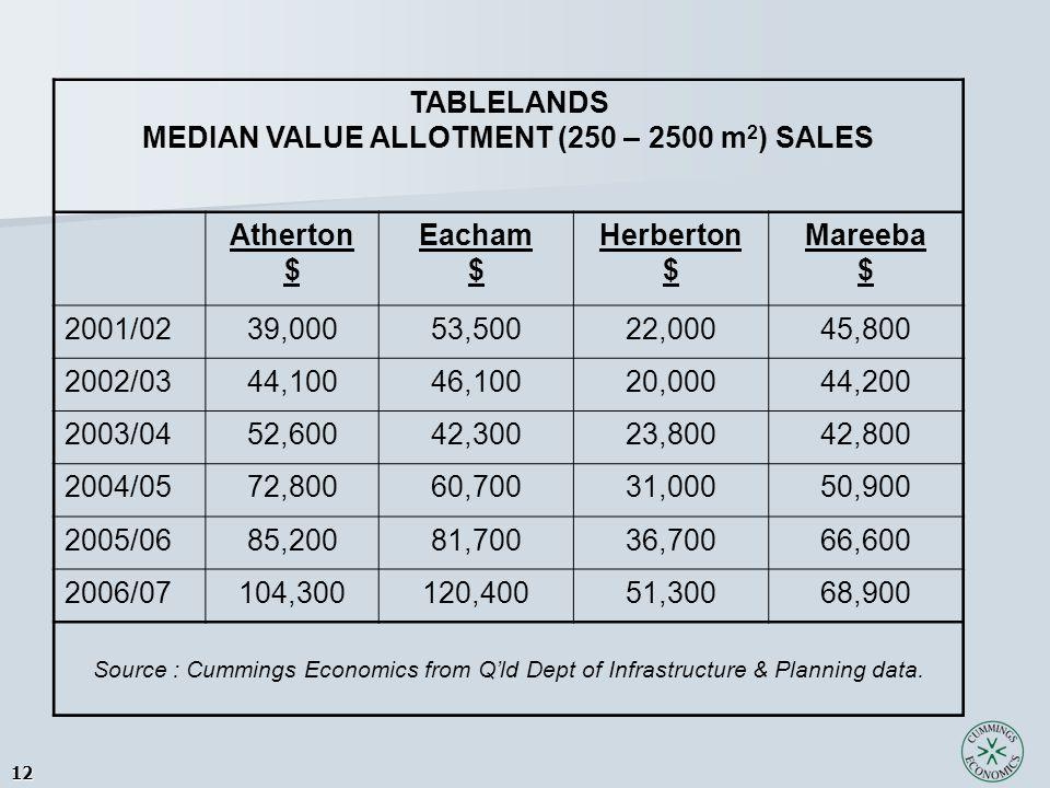 12 TABLELANDS MEDIAN VALUE ALLOTMENT (250 – 2500 m 2 ) SALES Atherton $ Eacham $ Herberton $ Mareeba $ 2001/0239,00053,50022,00045,800 2002/0344,10046