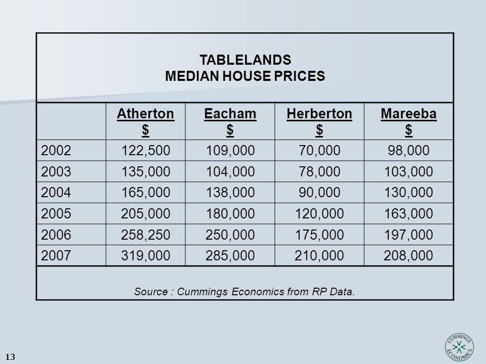 13 TABLELANDS MEDIAN HOUSE PRICES Atherton $ Eacham $ Herberton $ Mareeba $ 2002122,500109,00070,00098,000 2003135,000104,00078,000103,000 2004165,000