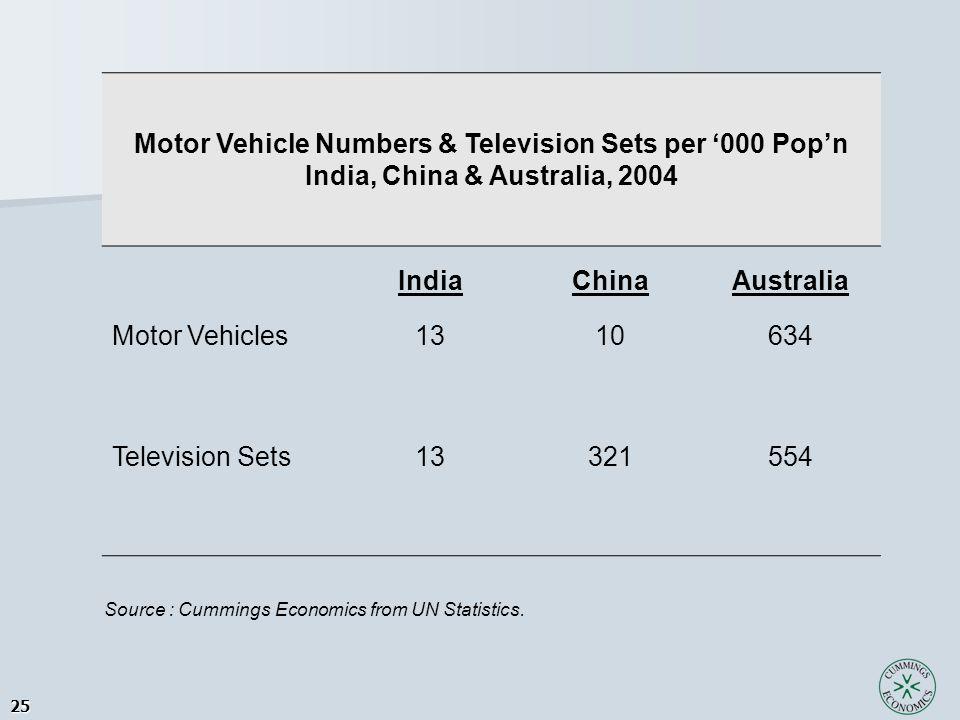 25 Motor Vehicle Numbers & Television Sets per '000 Pop'n India, China & Australia, 2004 IndiaChinaAustralia Motor Vehicles1310634 Television Sets1332