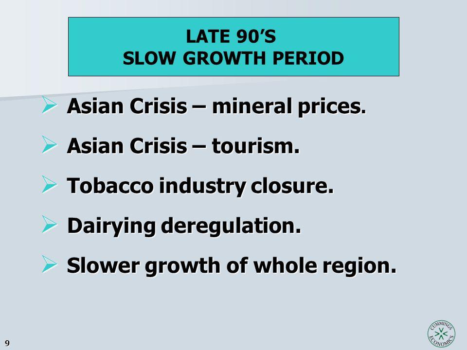 9  Asian Crisis – mineral prices.  Asian Crisis – tourism.