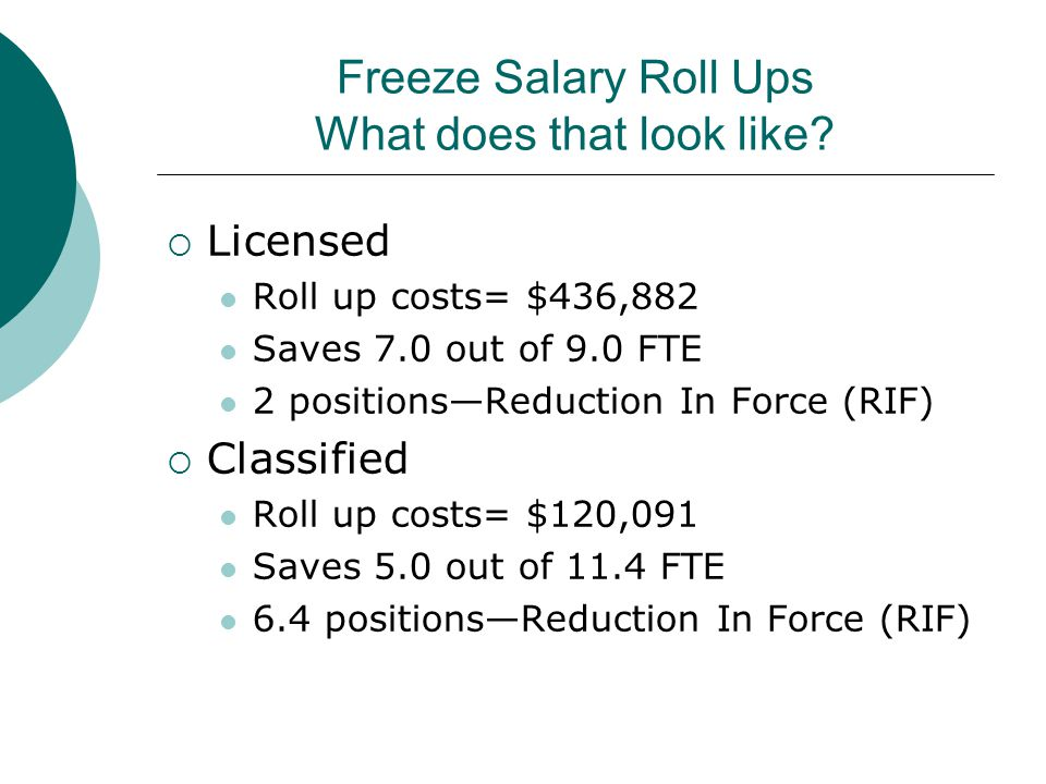 Freeze Salary Roll Ups What does that look like?  Licensed Roll up costs= $436,882 Saves 7.0 out of 9.0 FTE 2 positions—Reduction In Force (RIF)  Cl
