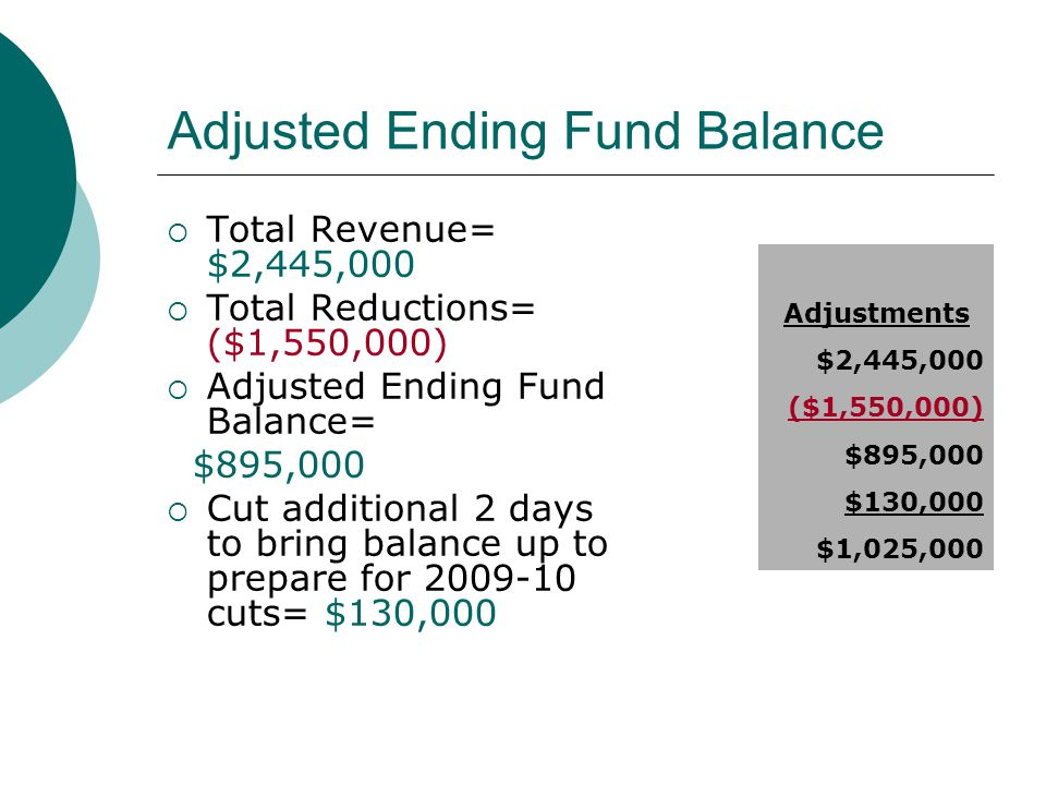 Adjusted Ending Fund Balance  Total Revenue= $2,445,000  Total Reductions= ($1,550,000)  Adjusted Ending Fund Balance= $895,000  Cut additional 2 days to bring balance up to prepare for 2009-10 cuts= $130,000 Adjustments $2,445,000 ($1,550,000) $895,000 $130,000 $1,025,000