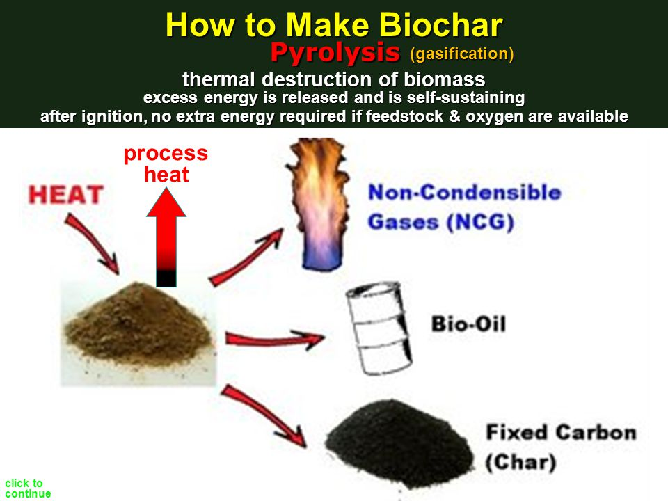 after ignition, no extra energy required if feedstock & oxygen are available process heat thermal destruction of biomass Pyrolysis excess energy is released and is self-sustaining (gasification) How to Make Biochar click to continue