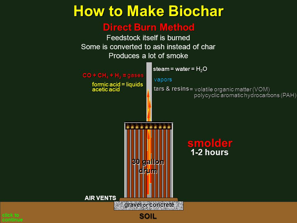 Feedstock itself is burned Some is converted to ash instead of char Produces a lot of smoke Direct Burn Method steam tars & resins liquids vapors gases gravel or concrete SOIL AIR VENTS 30 gallon drum = water = H 2 O CO + CH 4 + H 2 = formic acid = acetic acid 1-2 hours smolder = volatile organic matter (VOM) polycyclic aromatic hydrocarbons (PAH) click to continue How to Make Biochar
