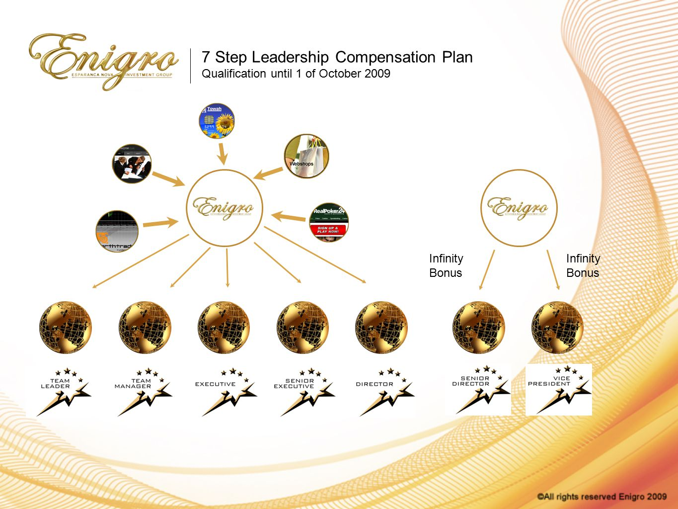 7 Step Leadership Compensation Plan Qualification until 1 of October 2009 Infinity Bonus Infinity Bonus