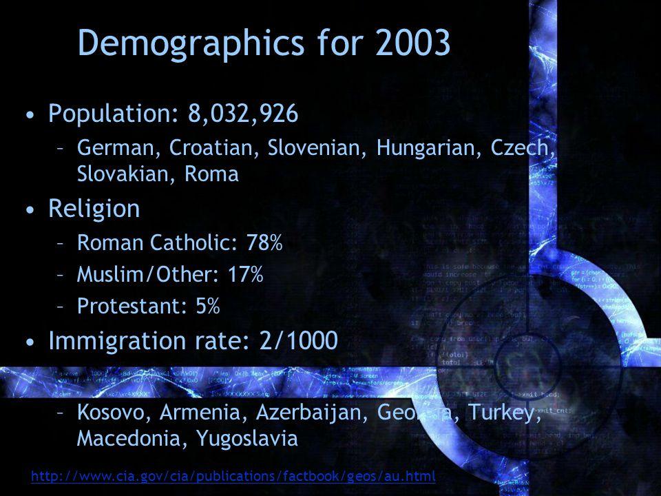 Demographics for 2003 Population: 8,032,926 –German, Croatian, Slovenian, Hungarian, Czech, Slovakian, Roma Religion –Roman Catholic: 78% –Muslim/Other: 17% –Protestant: 5% Immigration rate: 2/1000 –Kosovo, Armenia, Azerbaijan, Georgia, Turkey, Macedonia, Yugoslavia http://www.cia.gov/cia/publications/factbook/geos/au.html
