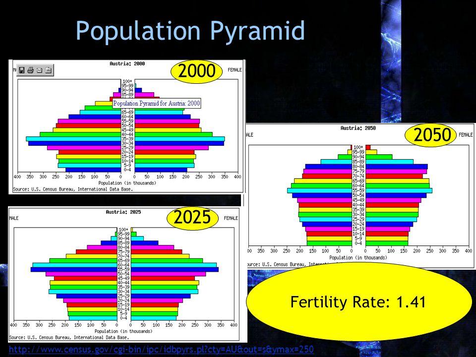 Population Pyramid 2000 2025 2050 Fertility Rate: 1.41 http://www.census.gov/cgi-bin/ipc/idbpyrs.pl?cty=AU&out=s&ymax=250