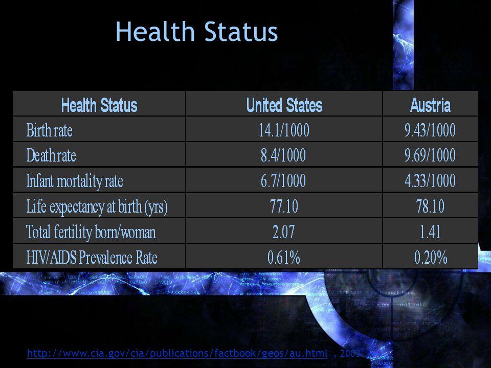 Health Status http://www.cia.gov/cia/publications/factbook/geos/au.htmlhttp://www.cia.gov/cia/publications/factbook/geos/au.html, 2003