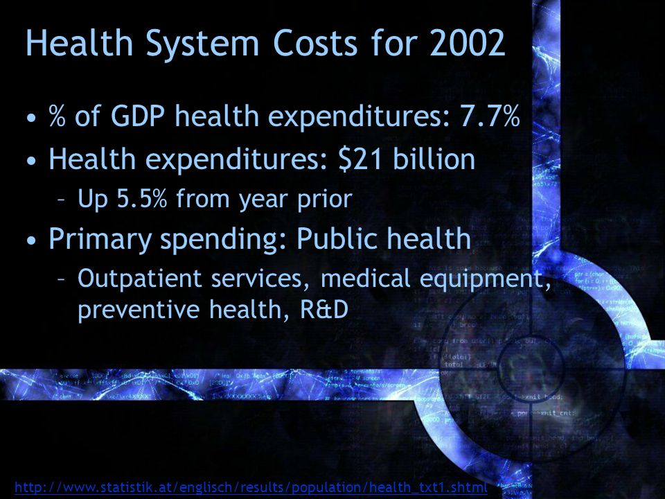 Health System Costs for 2002 % of GDP health expenditures: 7.7% Health expenditures: $21 billion –Up 5.5% from year prior Primary spending: Public health –Outpatient services, medical equipment, preventive health, R&D http://www.statistik.at/englisch/results/population/health_txt1.shtml