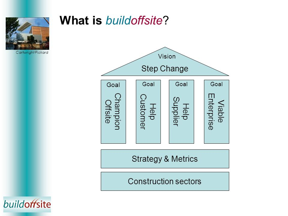 Step Change Champion Offsite Help Customer Help Supplier Viable Enterprise Construction sectors Goal Strategy & Metrics Vision What is buildoffsite.