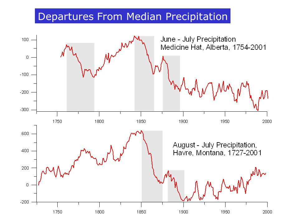 Departures From Median Precipitation