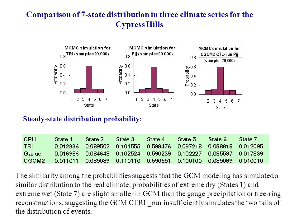 Comparison of 7-state distribution in three climate series for the Cypress Hills Steady-state distribution probability: The similarity among the probabilities suggests that the GCM modeling has simulated a similar distribution to the real climate; probabilities of extreme dry (States 1) and extreme wet (State 7) are slight smaller in GCM than the gauge precipitation or tree-ring reconstructions, suggesting the GCM CTRL_run insufficiently simulates the two tails of the distribution of events.
