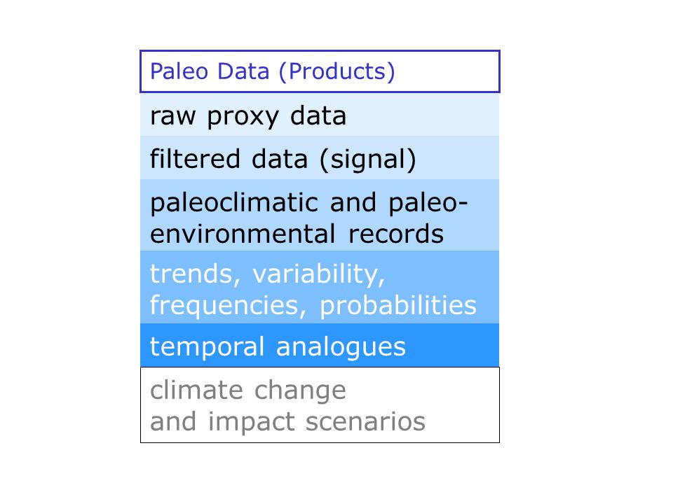 raw proxy data filtered data (signal) paleoclimatic and paleo- environmental records trends, variability, frequencies, probabilities temporal analogues climate change and impact scenarios Paleo Data (Products)