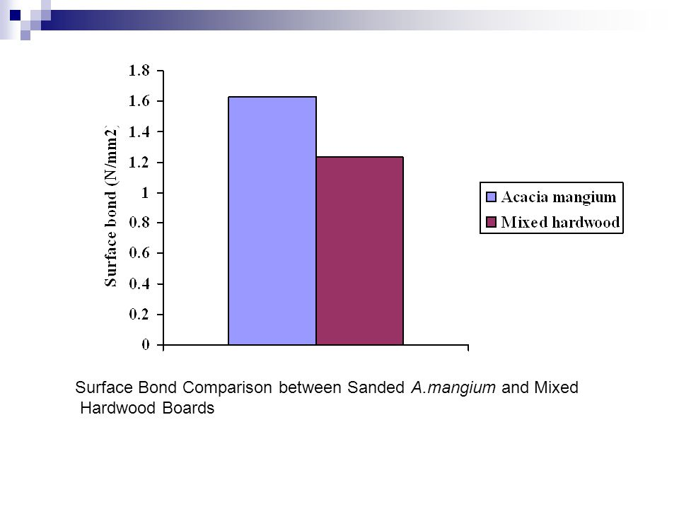 Surface Bond Comparison between Sanded A.mangium and Mixed Hardwood Boards