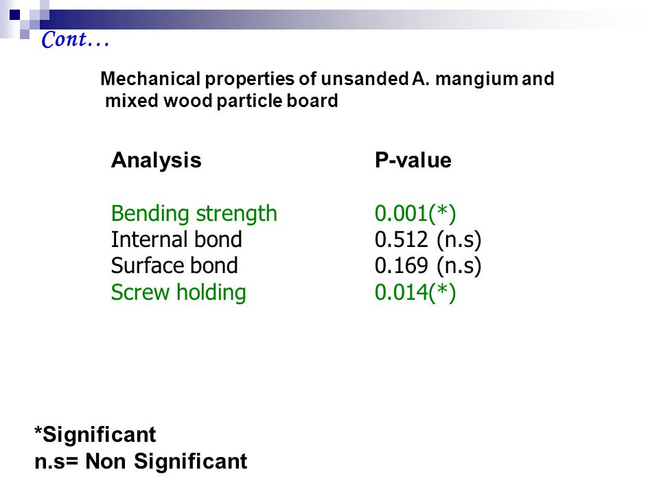 Mechanical properties of unsanded A.